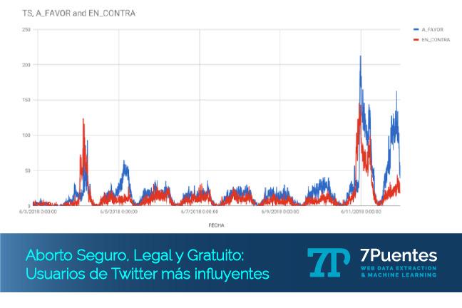Usuarios de Twitter
