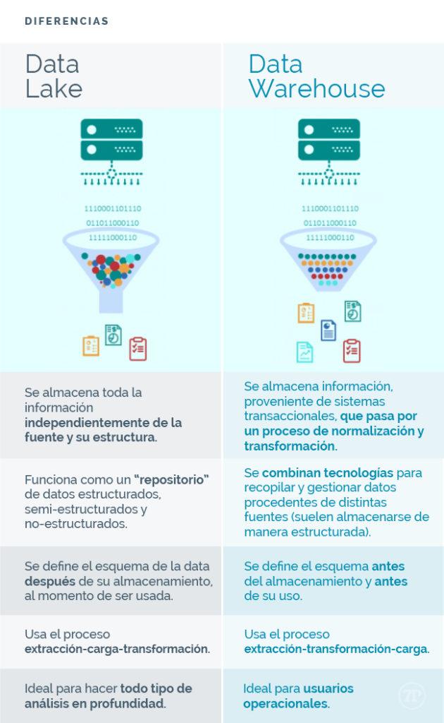 Diferencias entre Data Lakes y Data Warehouses