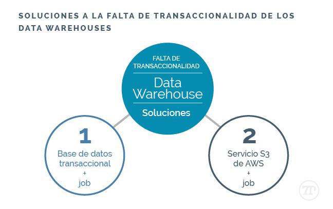 Soluciones a la falta de transaccionalidad de los Data Warehouse